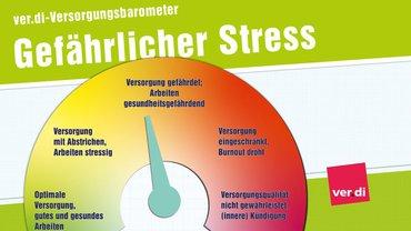 Gefährlicher Stress